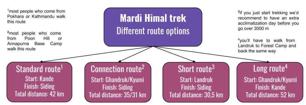 Mardi-Himal-trek-route