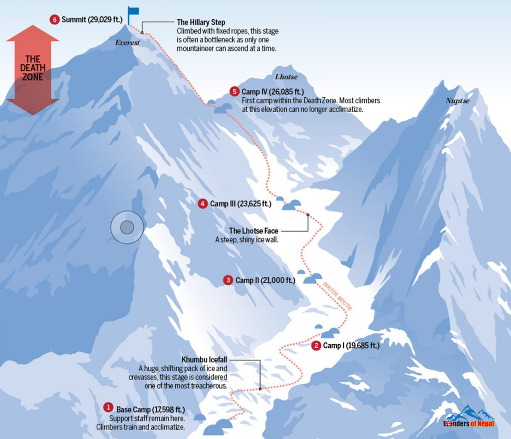 Everest expeditions- South route
